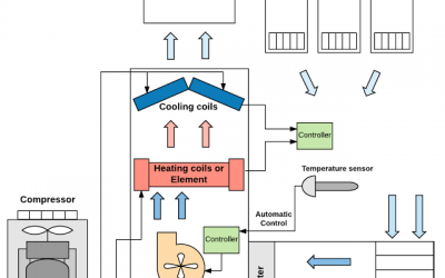 Remote Monitoring of HVAC Systems