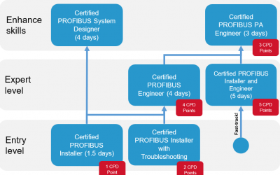 Your path to becoming a PROFIBUS expert in South Africa
