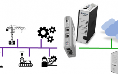 Anybus gateway's creating secure paths for IIOT solutions